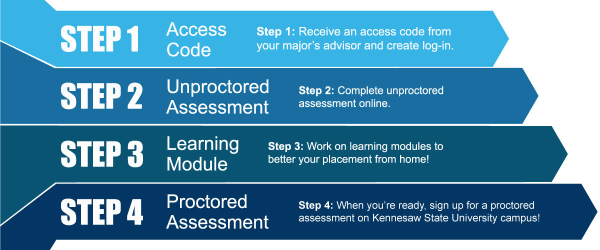 Four steps of the ALEKS Placement, Preparation and Learning (ALEKS PPL)